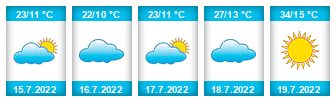 Výhled počasí pro místo Liběšice (okres Litoměřice) na Slunečno.cz