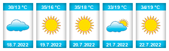 Výhled počasí pro místo Libotenice na Slunečno.cz