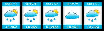 Výhled počasí pro místo Radovesice na Slunečno.cz