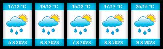 Výhled počasí pro místo Vrbičany (okres Litoměřice) na Slunečno.cz