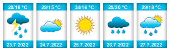 Výhled počasí pro místo Žitenice na Slunečno.cz
