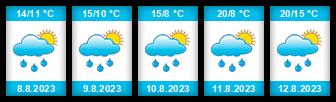 Výhled počasí pro místo Staňkovice (okres Louny) na Slunečno.cz