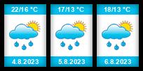 Výhled počasí pro místo Výškov (okres Louny) na Slunečno.cz