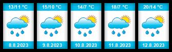 Výhled počasí pro místo Kozomín na Slunečno.cz