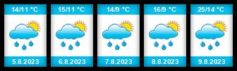 Výhled počasí pro místo Lišov na Slunečno.cz