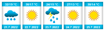 Výhled počasí pro místo Stránka na Slunečno.cz
