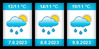 Výhled počasí pro místo Újezdec (okres Mělník) na Slunečno.cz