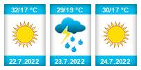 Výhled počasí pro místo Plazy na Slunečno.cz