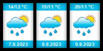 Výhled počasí pro místo Tuřice na Slunečno.cz