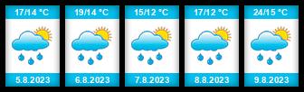 Výhled počasí pro místo Vlkava na Slunečno.cz