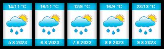 Výhled počasí pro místo Mezná (Soběslav) na Slunečno.cz