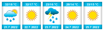 Výhled počasí pro místo Lužice (okres Most) na Slunečno.cz
