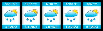 Výhled počasí pro místo Chvalkovice (okres Náchod) na Slunečno.cz