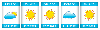 Výhled počasí pro místo Žernov (okres Náchod) na Slunečno.cz
