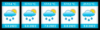 Výhled počasí pro místo Kujavy na Slunečno.cz