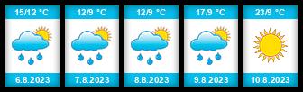 Výhled počasí pro místo Kunín na Slunečno.cz