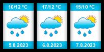 Výhled počasí pro místo Nýřany na Slunečno.cz