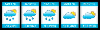 Výhled počasí pro místo Jizbice na Slunečno.cz