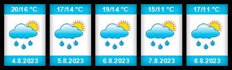 Výhled počasí pro místo Kolaje na Slunečno.cz