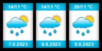 Výhled počasí pro místo Milovice (okres Nymburk) na Slunečno.cz