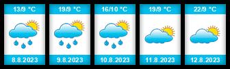 Výhled počasí pro místo Šumvald na Slunečno.cz