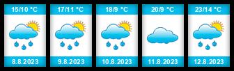 Výhled počasí pro místo Přeštice na Slunečno.cz