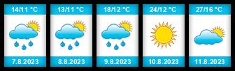 Výhled počasí pro místo Staré Hradiště na Slunečno.cz