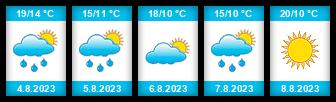 Výhled počasí pro místo Stojice na Slunečno.cz