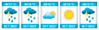 Výhled počasí pro místo Veliny na Slunečno.cz