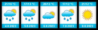 Výhled počasí pro místo Živanice na Slunečno.cz