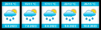 Výhled počasí pro místo Rousínov na Slunečno.cz