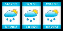 Výhled počasí pro místo Čížkov (okres Pelhřimov) na Slunečno.cz