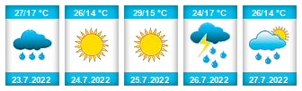 Výhled počasí pro místo Hojovice na Slunečno.cz