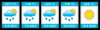 Výhled počasí pro místo Mysletín na Slunečno.cz