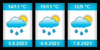 Výhled počasí pro místo Těmice (okres Pelhřimov) na Slunečno.cz