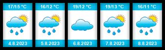 Výhled počasí pro místo Sezimovo Ústí na Slunečno.cz