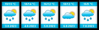 Výhled počasí pro místo Jickovice na Slunečno.cz