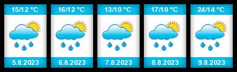 Výhled počasí pro místo Zhoř (okres Písek) na Slunečno.cz