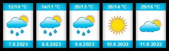 Výhled počasí pro místo Čižice na Slunečno.cz