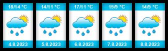Výhled počasí pro místo Kozlovice (okres Plzeň-jih) na Slunečno.cz