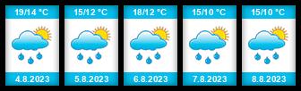 Výhled počasí pro místo Střížovice (okres Plzeň-jih) na Slunečno.cz