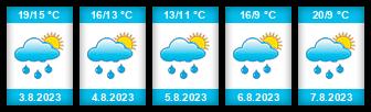 Výhled počasí pro místo Týniště na Slunečno.cz