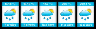Výhled počasí pro místo Zemětice na Slunečno.cz