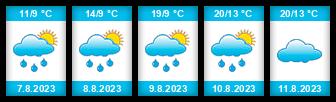 Výhled počasí pro místo Životice na Slunečno.cz