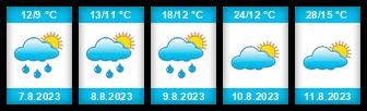 Výhled počasí pro místo Kožlany (Plzeň-sever) na Slunečno.cz