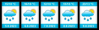 Výhled počasí pro místo Sedlec (okres Plzeň-sever) na Slunečno.cz