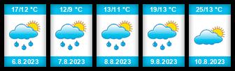 Výhled počasí pro místo Úněšov na Slunečno.cz