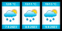 Výhled počasí pro místo Zahrádka (okres Plzeň-sever) na Slunečno.cz