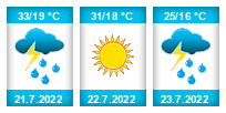 Výhled počasí pro místo Veleň na Slunečno.cz