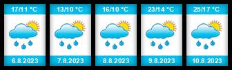 Výhled počasí pro místo Chýnice na Slunečno.cz